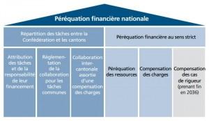 perequation_financiere